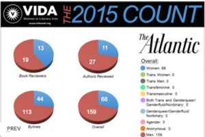 A screenshot of the 2015 VIDA count for women in literary arts